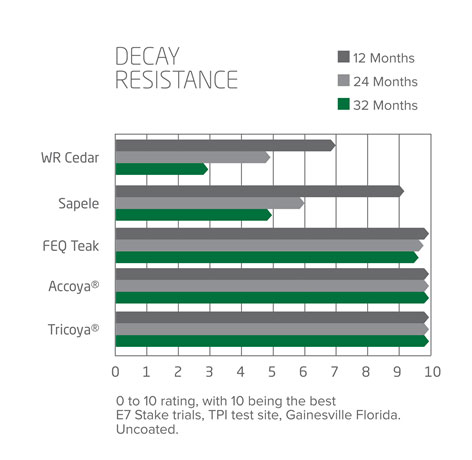 Tricoya Decay Resistance